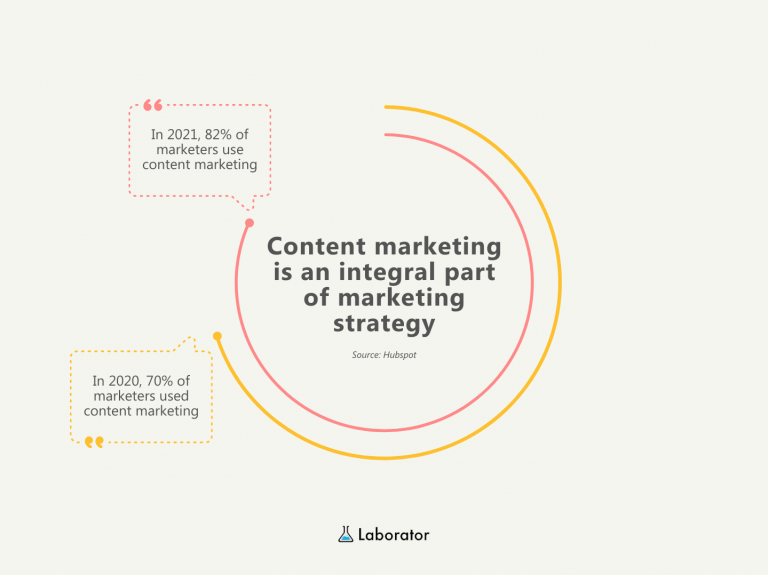 Marketers use content marketing